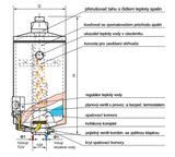 Plynový ohrievač vody 50l ENBRA BGM/5Q