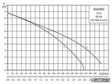 Kalová čerpacia stanica Grundfos Sololift2 C-3 230V 90C