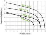 Kalové čerpadlo s rezacím zariadením HCP 32GF21.0F 230V s plavákom