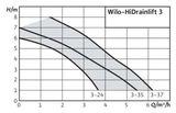 Kalová čerpacia stanica Wilo HiDrainlift 3 3-35