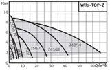 Obehové čerpadlo Wilo TOP-Z 20/4 DM PN10 INOX 400V